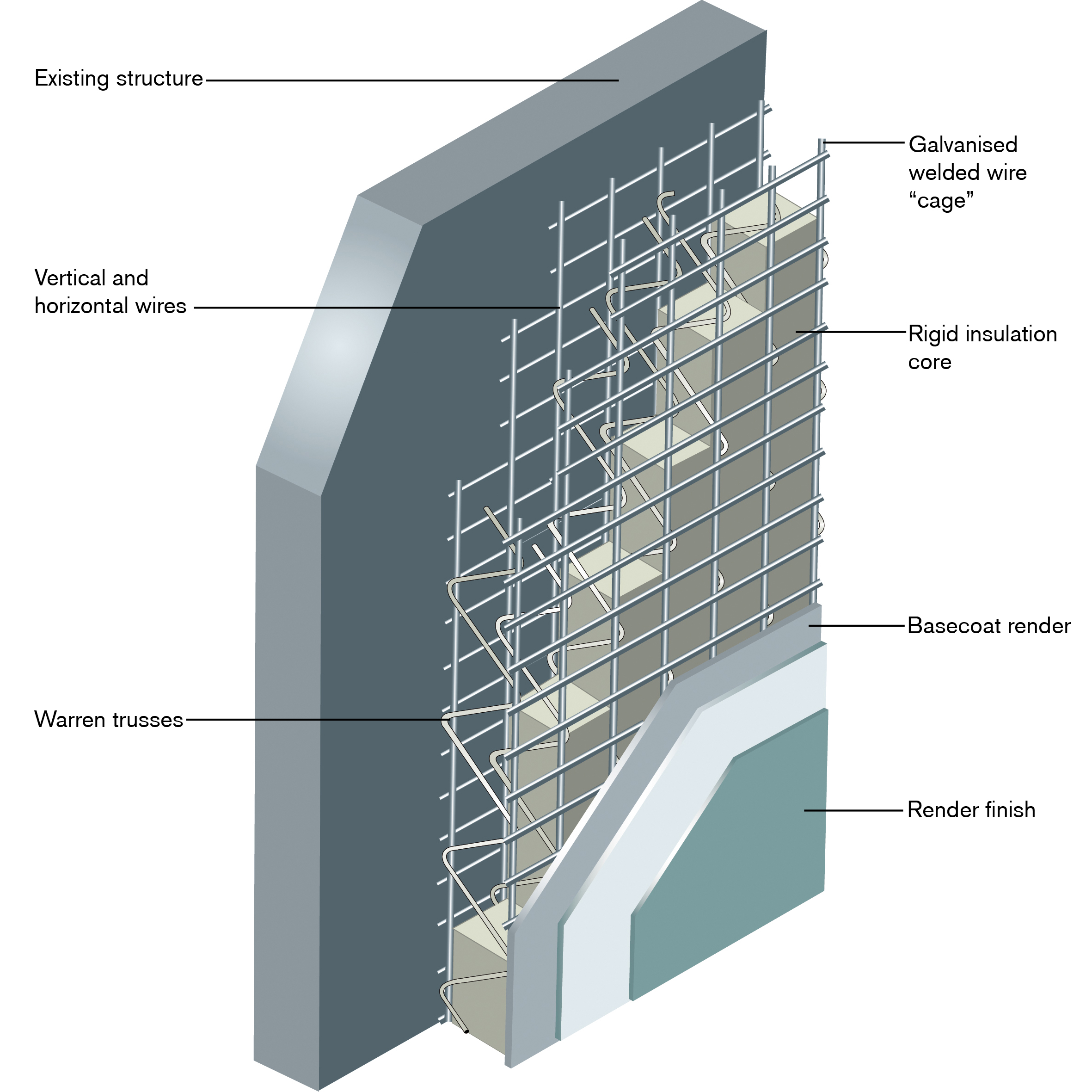Structural External Wall Insulation For Non-Traditional